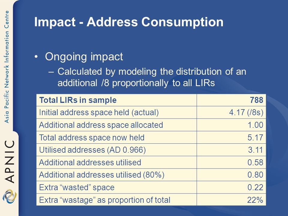 Impact - Address Consumption Ongoing impact –Calculated by modeling the distribution of an additional /8 proportionally to all LIRs Total LIRs in sample788 Initial address space held (actual)4.17 (/8s) Additional address space allocated1.00 Total address space now held5.17 Utilised addresses (AD 0.966)3.11 Additional addresses utilised0.58 Additional addresses utilised (80%)0.80 Extra wasted space0.22 Extra wastage as proportion of total22%