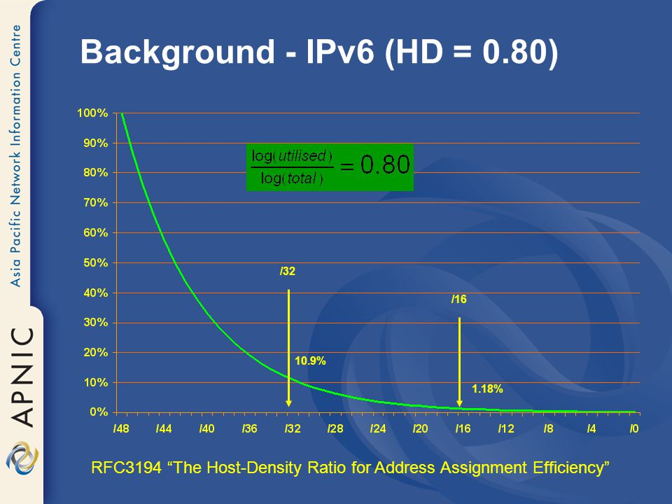 Background - IPv6 (HD = 0.80) RFC3194 The Host-Density Ratio for Address Assignment Efficiency /32 10.9%1.18% /16
