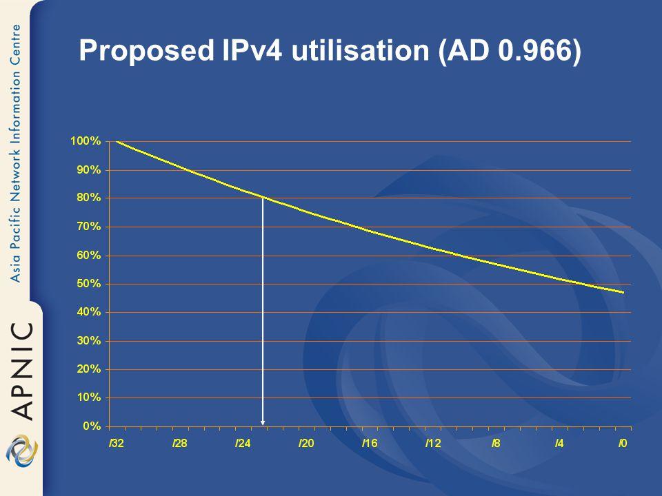 Proposed IPv4 utilisation (AD 0.966)