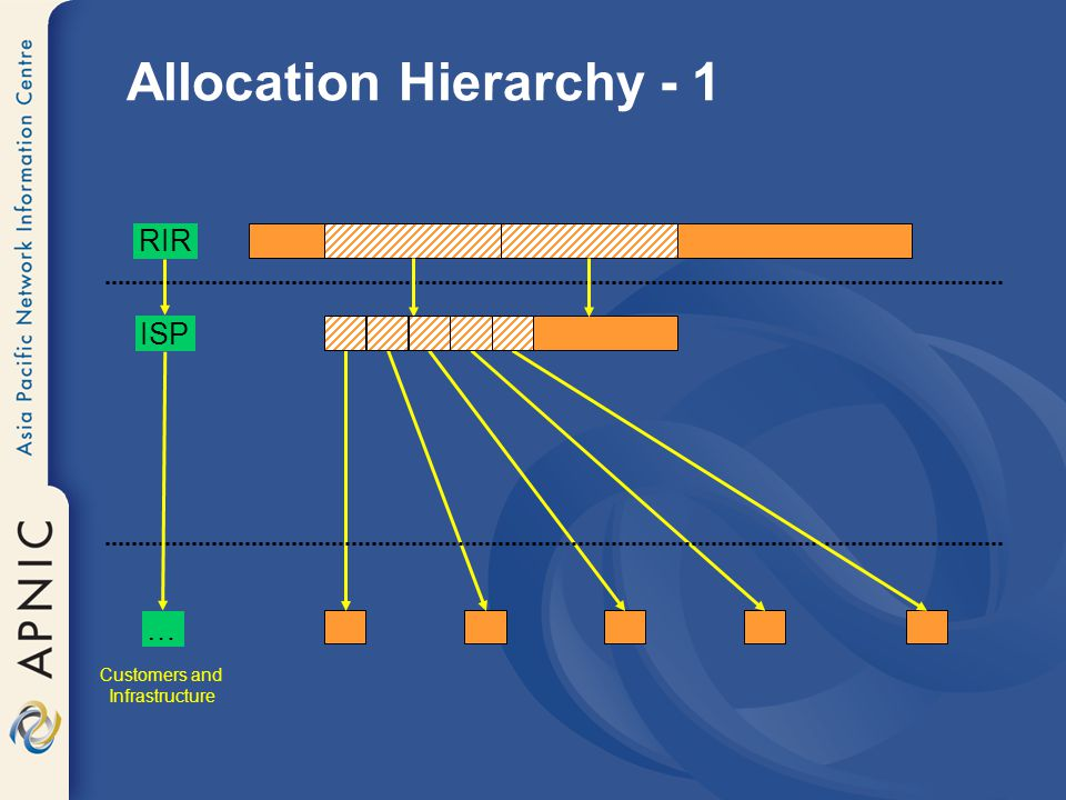 Allocation Hierarchy - 1 RIR ISP … Customers and Infrastructure