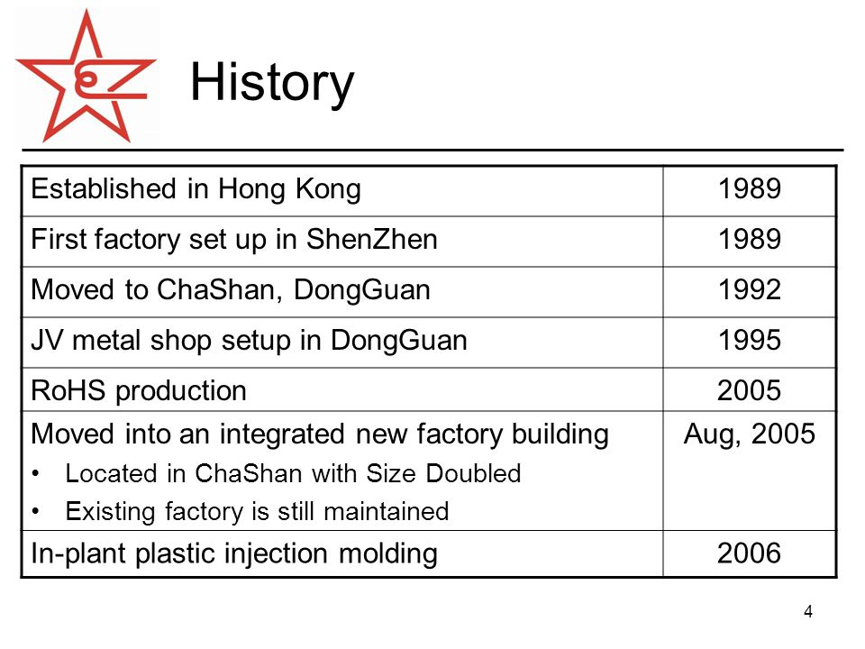 5 Product Development Low frequency magnetic products1989 High frequency magnetic products1990 Manufacturing of safety alarm products1992 Manufacturing of PTH PCBA for Fire Alarm1992 Manufacturing of SMT PCBA for Fire Alarm1996 Manufacturing of Power Supplies and Box Build1999 RoHS production2005 Capability of handling 2 m height metal cabinet using Amada CNC Fabricator 2006