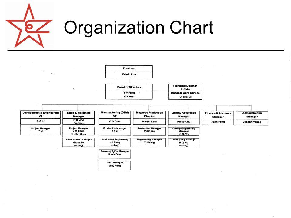 6 Organization Chart