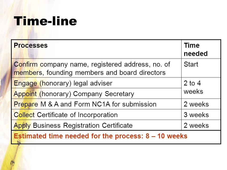 Time-line ProcessesTime needed Confirm company name, registered address, no.