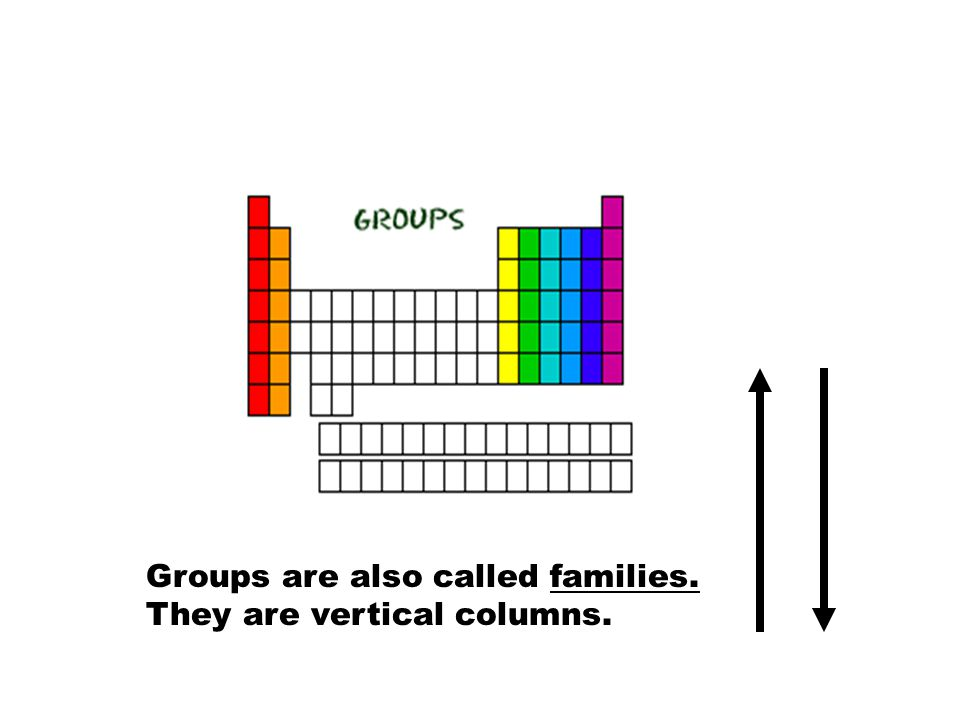 Groups…Here's Where the Periodic Table Gets Useful!!  Elements in the same group have similar chemical and physical properties!! (Mendeleev did that