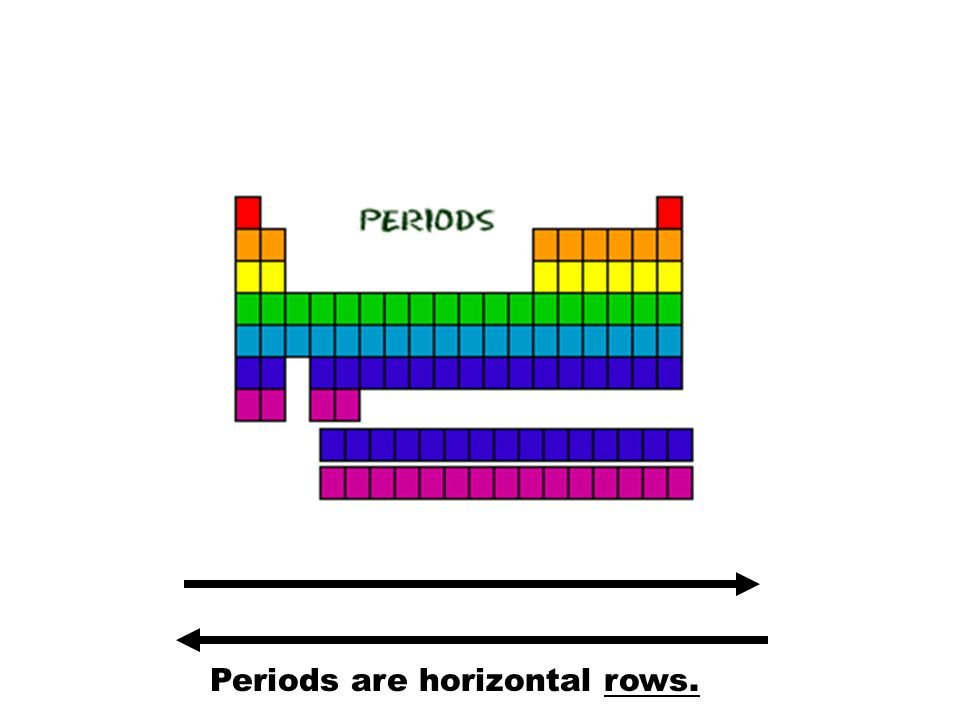Periods  Row on the period table  Elements in the same period have the same number of electron rings  Very different properties as you move across