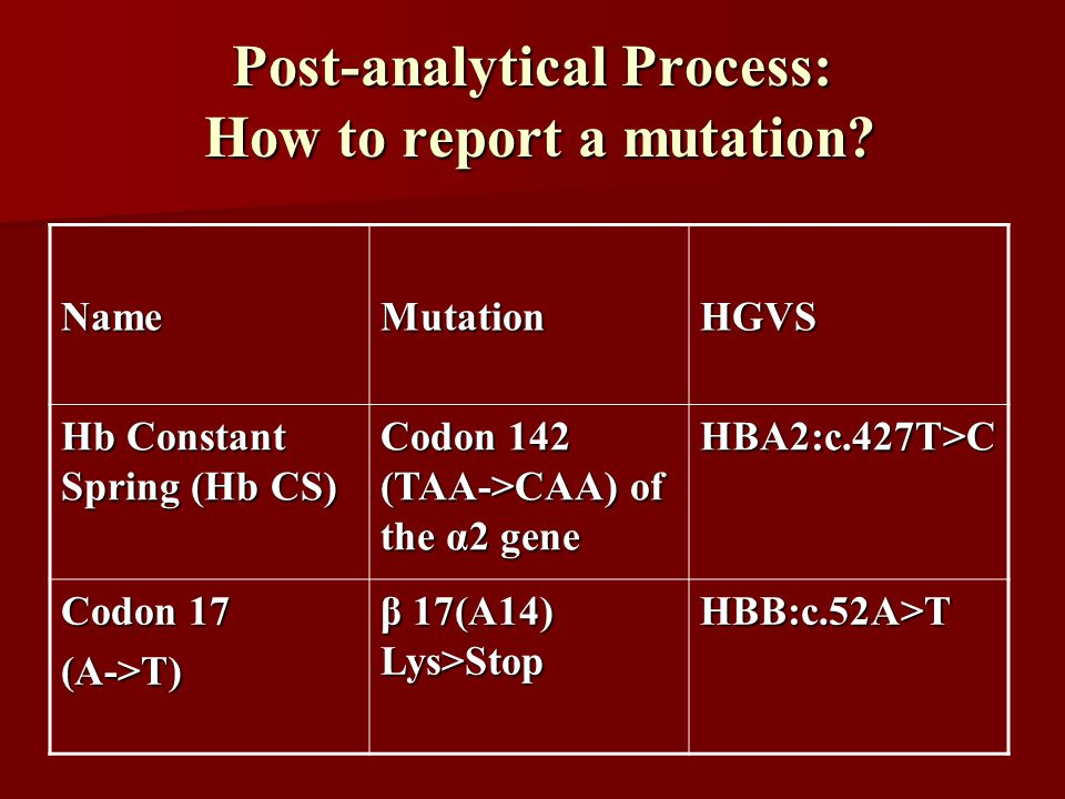 Post-analytical Process: How to report a mutation? NameMutationHGVS Hb Constant Spring (Hb CS) Codon 142 (TAA->CAA) of the α2 gene HBA2:c.427T>C Codon