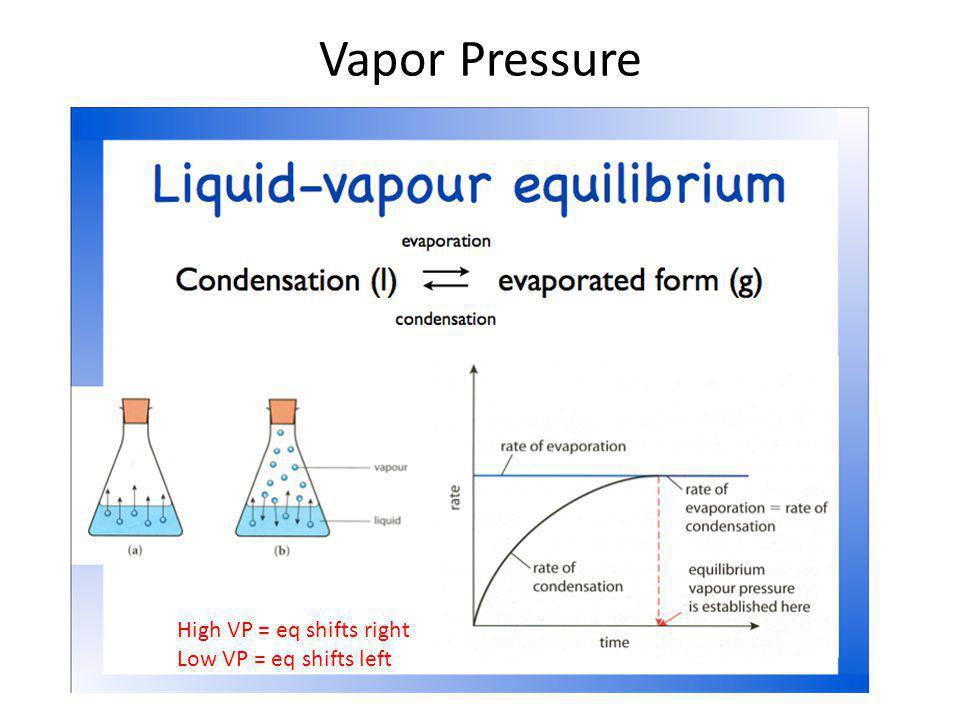 Vapor Pressure High VP = eq shifts right Low VP = eq shifts left
