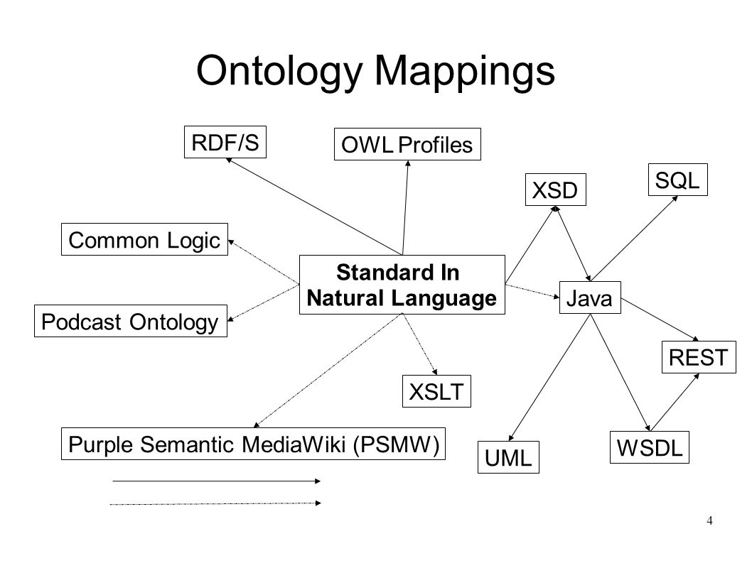 4 Ontology Mappings Standard In Natural Language RDF/S Common Logic OWL Profiles XSD Java UML XSLT Purple Semantic MediaWiki (PSMW) SQL WSDL Podcast Ontology REST
