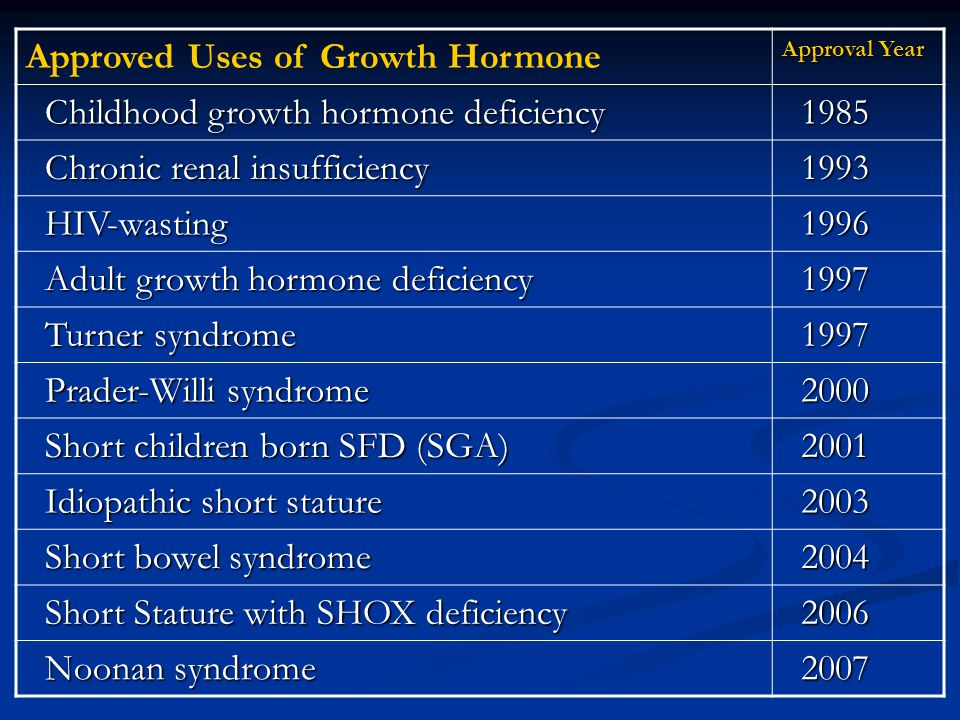 Approved Uses of Growth Hormone Approval Year Childhood growth hormone deficiency Childhood growth hormone deficiency 1985 1985 Chronic renal insuffic