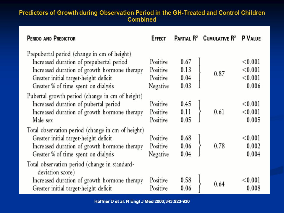 Haffner D et al. N Engl J Med 2000;343:923-930 Predictors of Growth during Observation Period in the GH-Treated and Control Children Combined