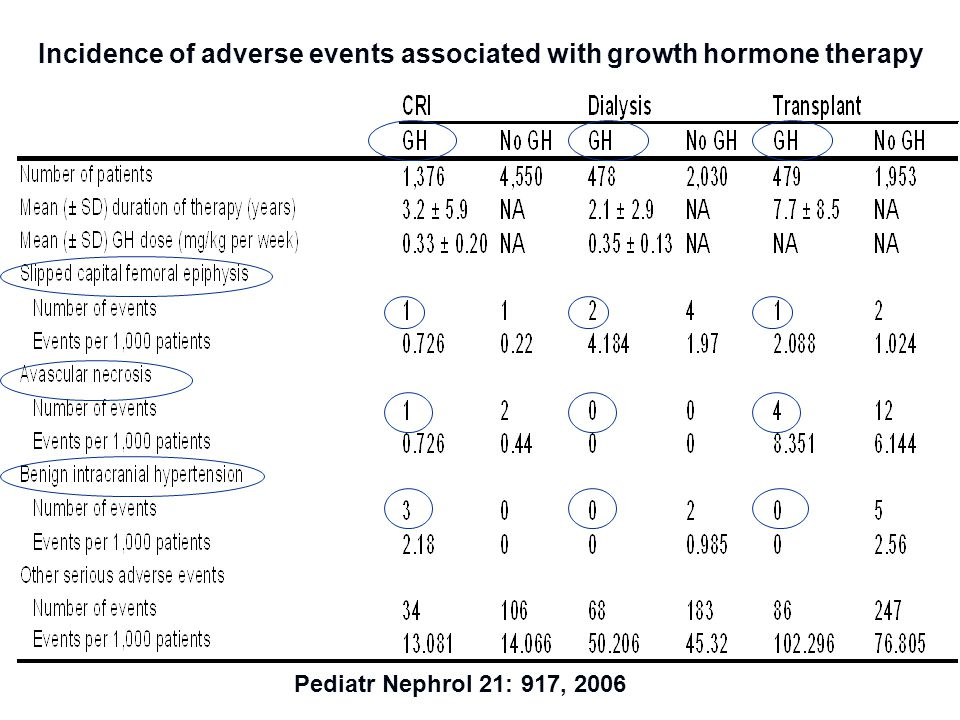 Incidence of adverse events associated with growth hormone therapy Pediatr Nephrol 21: 917, 2006