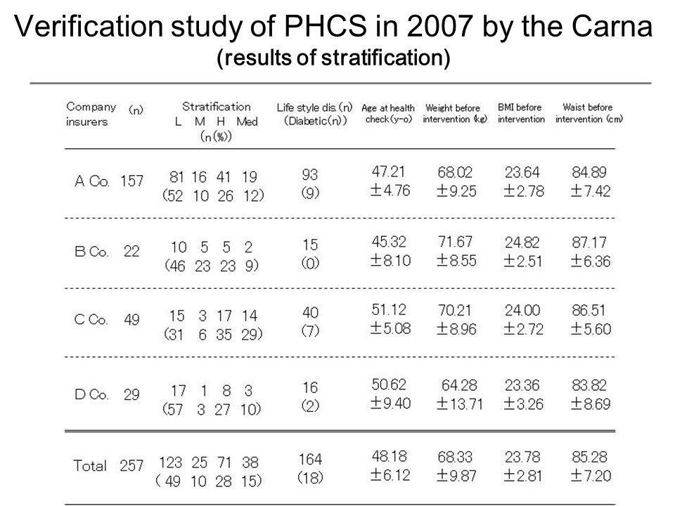 Verification study of PHCS in 2007 by the Carna (results of stratification)