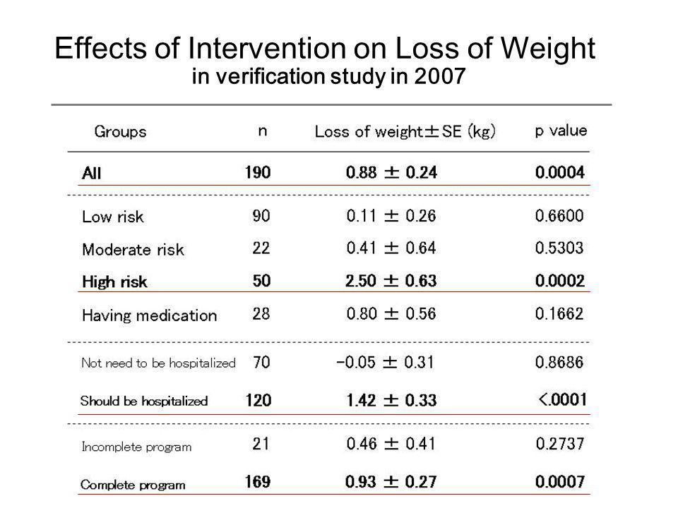 Effects of Intervention on Loss of Weight in verification study in 2007