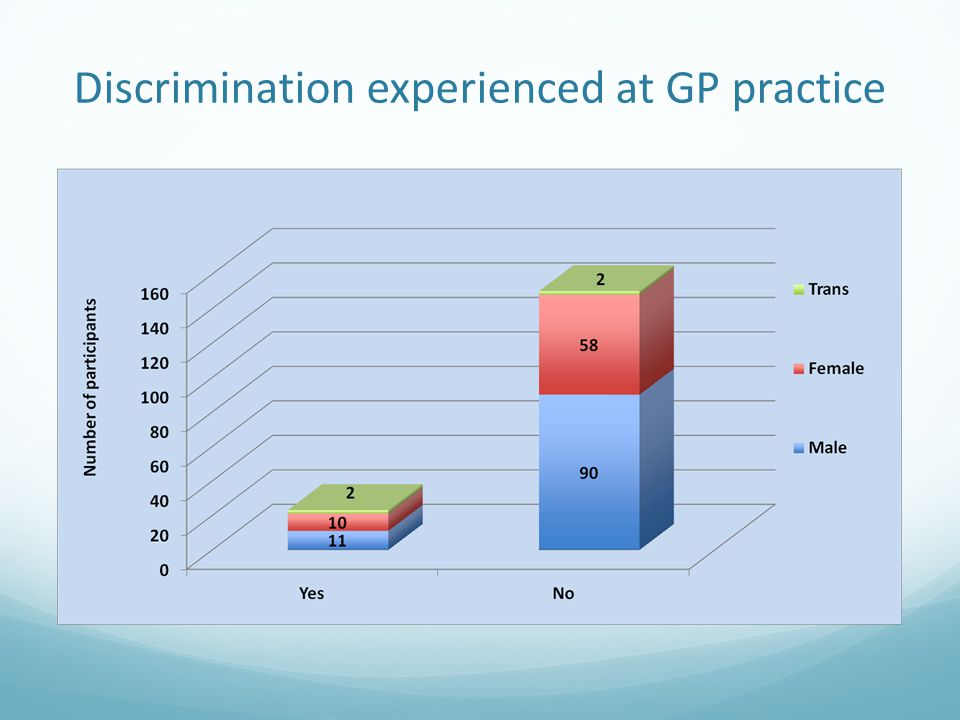 Discrimination experienced at GP practice