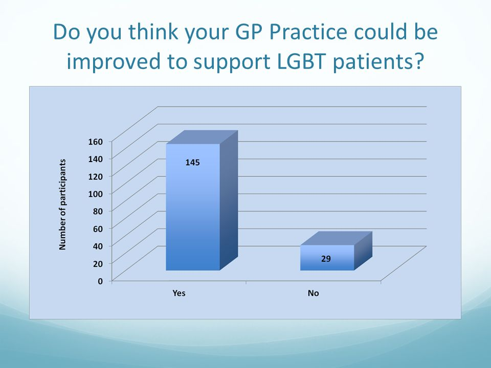 Do you think your GP Practice could be improved to support LGBT patients?