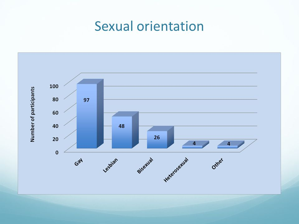 Links between sexuality/sexual orientation and health Of those participants who suggested there was a link 22 went on to highlight what in their opinion the health issues were, with one encapsulating what a number of LGBT people feel by suggesting: 'Everyone's health has a connection with their sexuality.