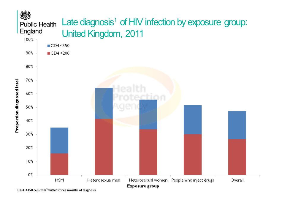 Late diagnosis 1 of HIV infection by exposure group: United Kingdom, 2011