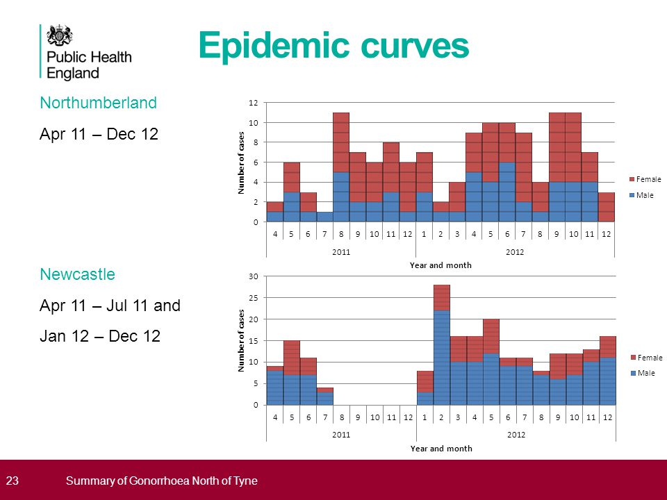 23 Epidemic curves Northumberland Apr 11 – Dec 12 Newcastle Apr 11 – Jul 11 and Jan 12 – Dec 12 Summary of Gonorrhoea North of Tyne
