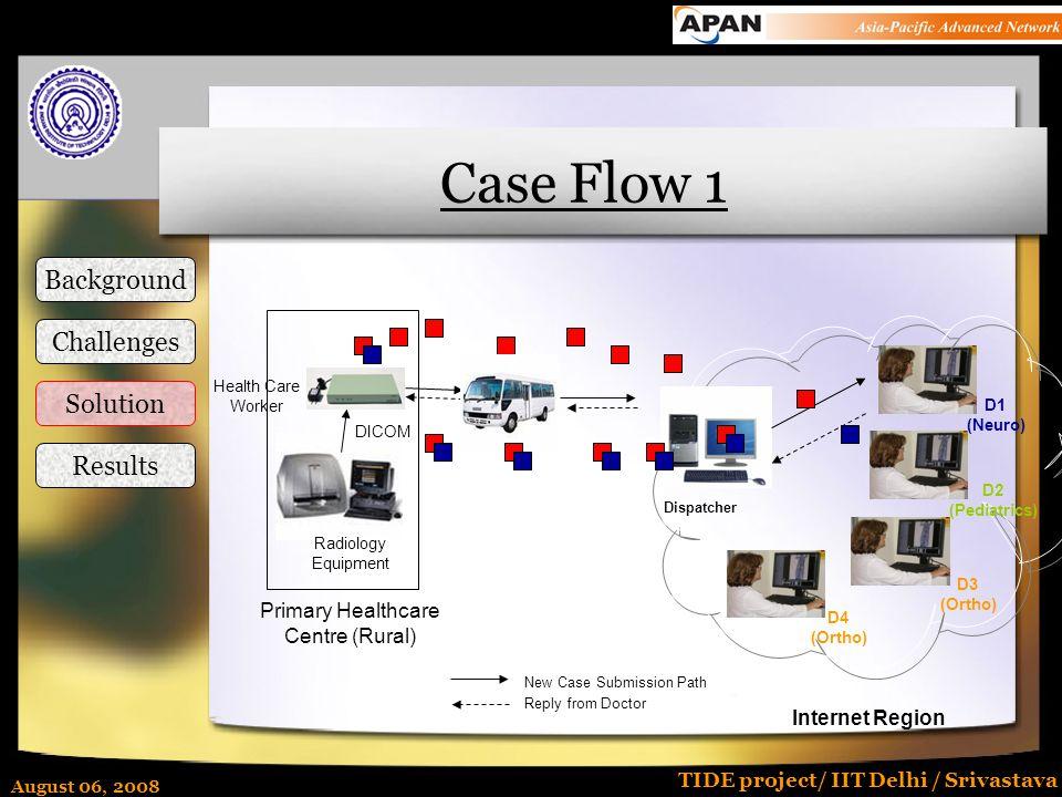 August 06, 2008 TIDE project/ IIT Delhi / Srivastava Case Flow 1 Internet Region D1 (Neuro) D2 (Pediatrics) D3 (Ortho) D4 (Ortho) Dispatcher New Case