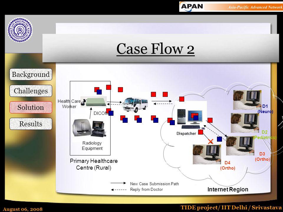 August 06, 2008 TIDE project/ IIT Delhi / Srivastava Case Flow 2 Internet Region D1 (Neuro) D2 (Pediatrics) D3 (Ortho) D4 (Ortho) Dispatcher New Case