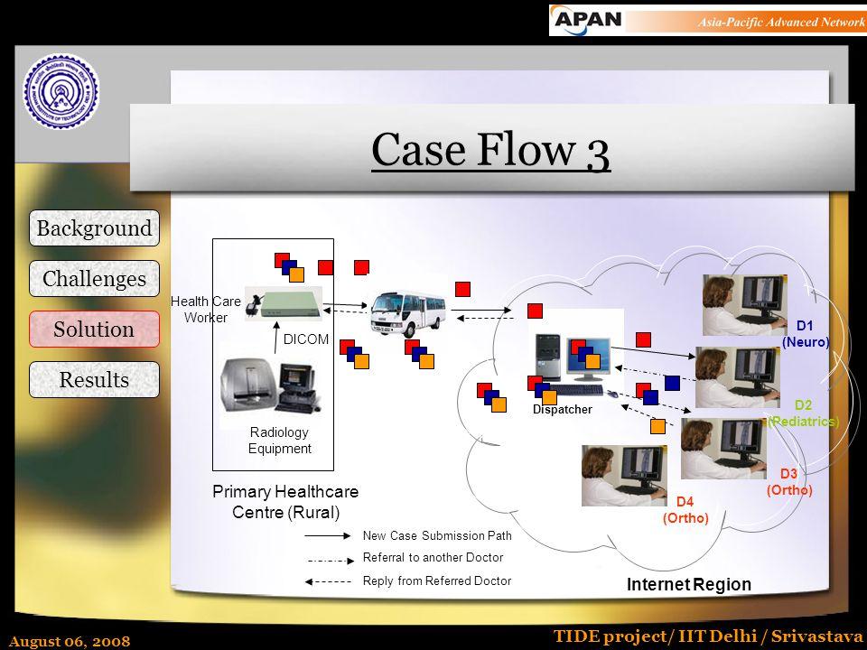 August 06, 2008 TIDE project/ IIT Delhi / Srivastava DICOM Internet Region D1 (Neuro) D2 (Pediatrics) D3 (Ortho) D4 (Ortho) Dispatcher New Case Submis