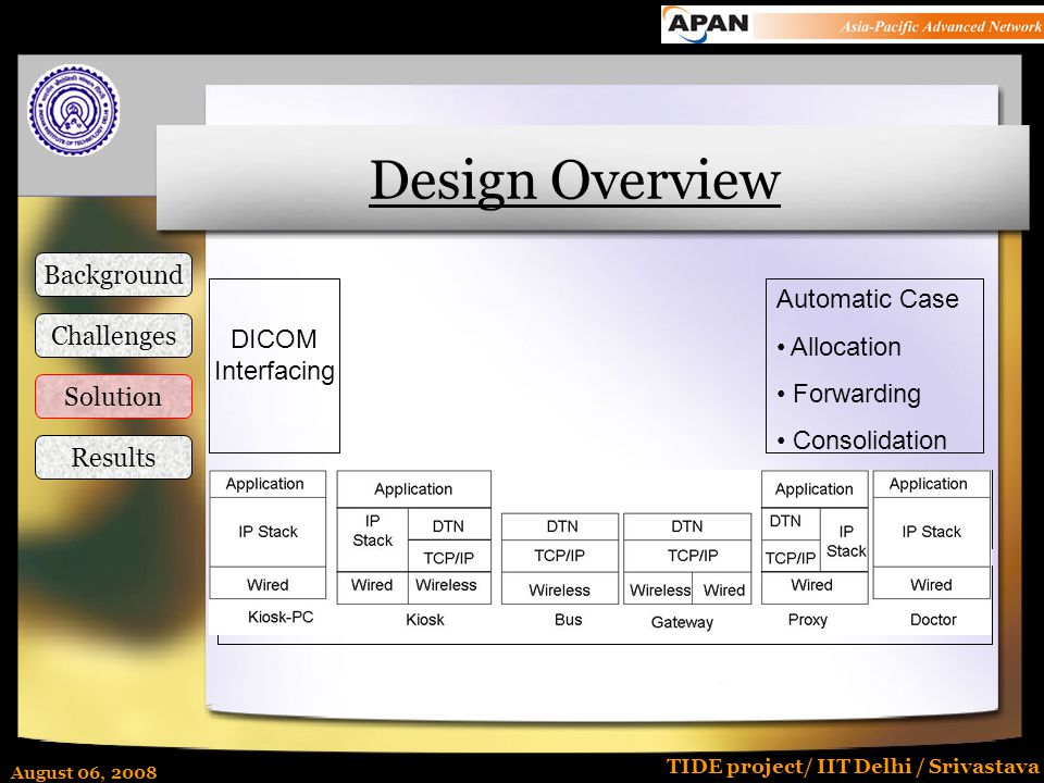 August 06, 2008 TIDE project/ IIT Delhi / Srivastava Design Overview Kiosknet Hardware DTN – Communication Infrastructure DICOM Interfacing Automatic Case Allocation Forwarding Consolidation Background Challenges Solution Results