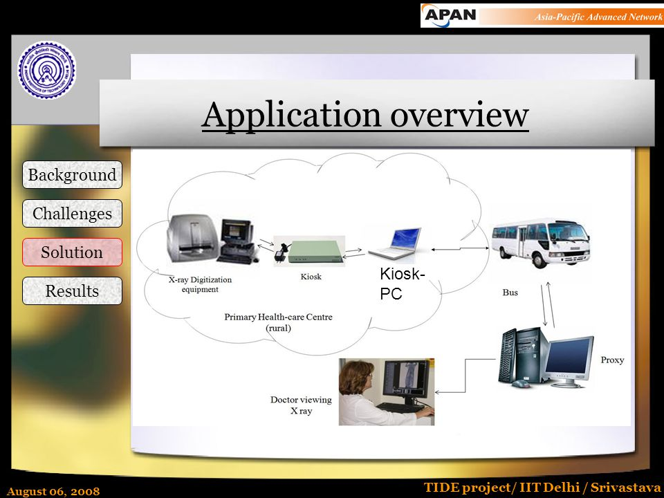 August 06, 2008 TIDE project/ IIT Delhi / Srivastava Application overview Background Challenges Solution Results Kiosk- PC