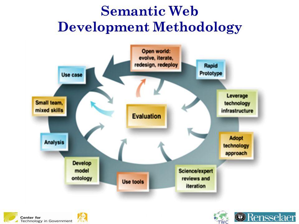 Semantic Web Development Methodology