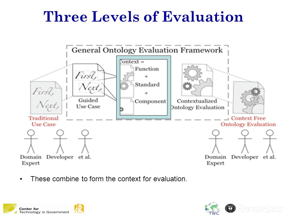 Three Levels of Evaluation 9 These combine to form the context for evaluation.