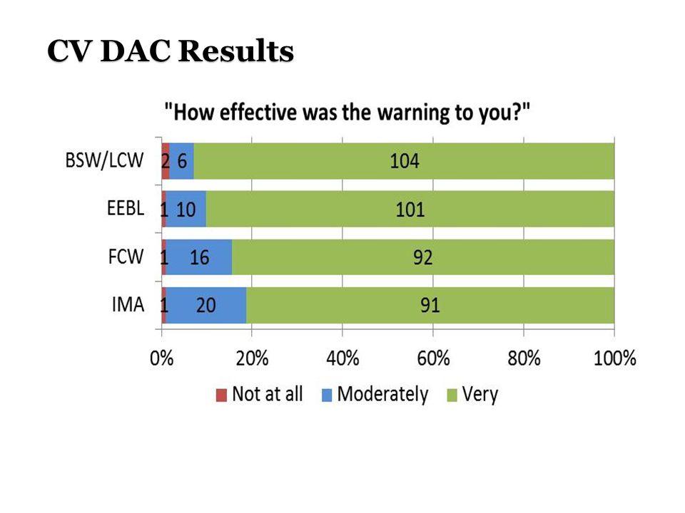 CV DAC Results