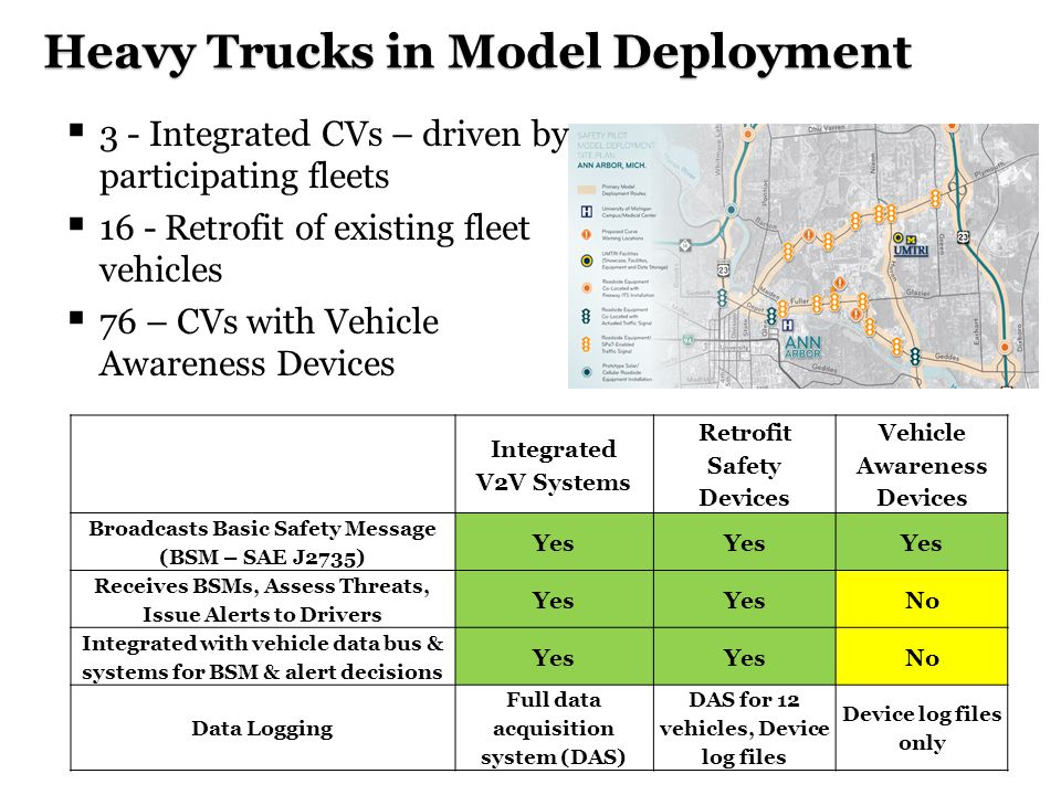 Heavy Trucks in Model Deployment  3 - Integrated CVs – driven by participating fleets  16 - Retrofit of existing fleet vehicles  76 – CVs with Vehicle Awareness Devices Integrated V2V Systems Retrofit Safety Devices Vehicle Awareness Devices Broadcasts Basic Safety Message (BSM – SAE J2735) Yes Receives BSMs, Assess Threats, Issue Alerts to Drivers Yes No Integrated with vehicle data bus & systems for BSM & alert decisions Yes No Data Logging Full data acquisition system (DAS) DAS for 12 vehicles, Device log files Device log files only