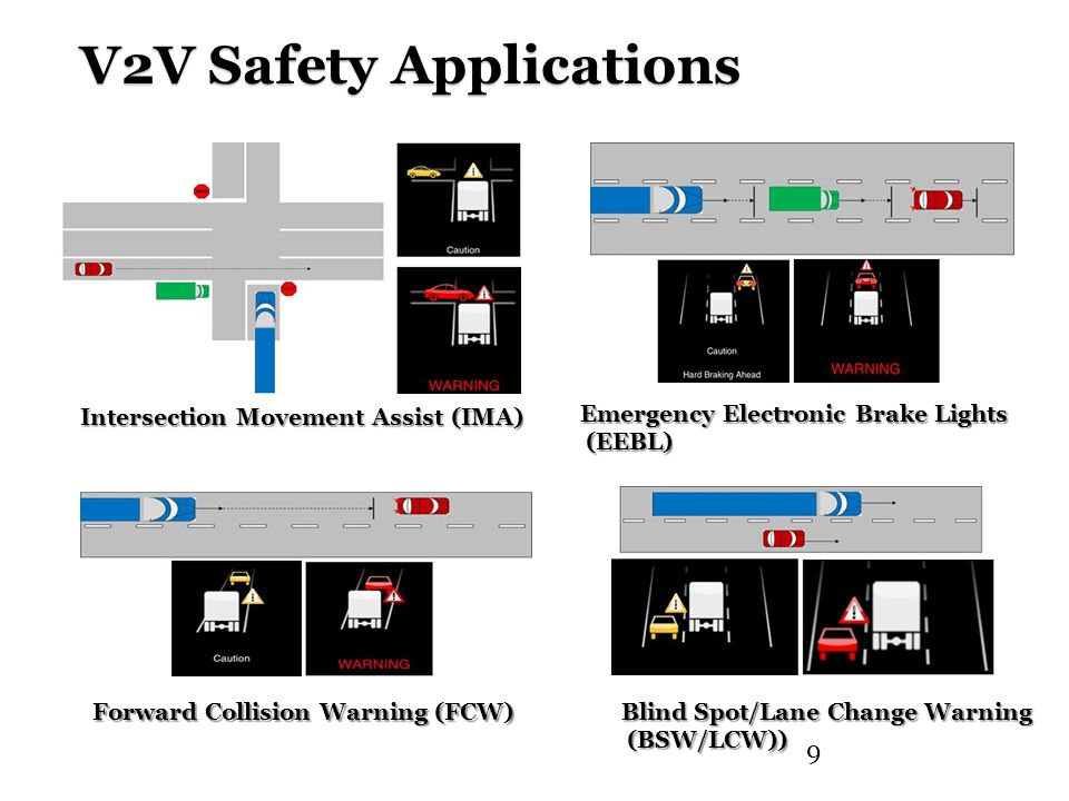 V2V Safety Applications 9 Forward Collision Warning (FCW) Blind Spot/Lane Change Warning (BSW/LCW)) (BSW/LCW)) Intersection Movement Assist (IMA) Emergency Electronic Brake Lights (EEBL) (EEBL)
