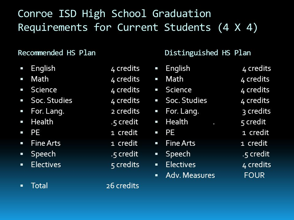 Conroe ISD High School Graduation Requirements for Current Students (4 X 4) Recommended HS Plan Distinguished HS Plan  English 4 credits  Math 4 cre