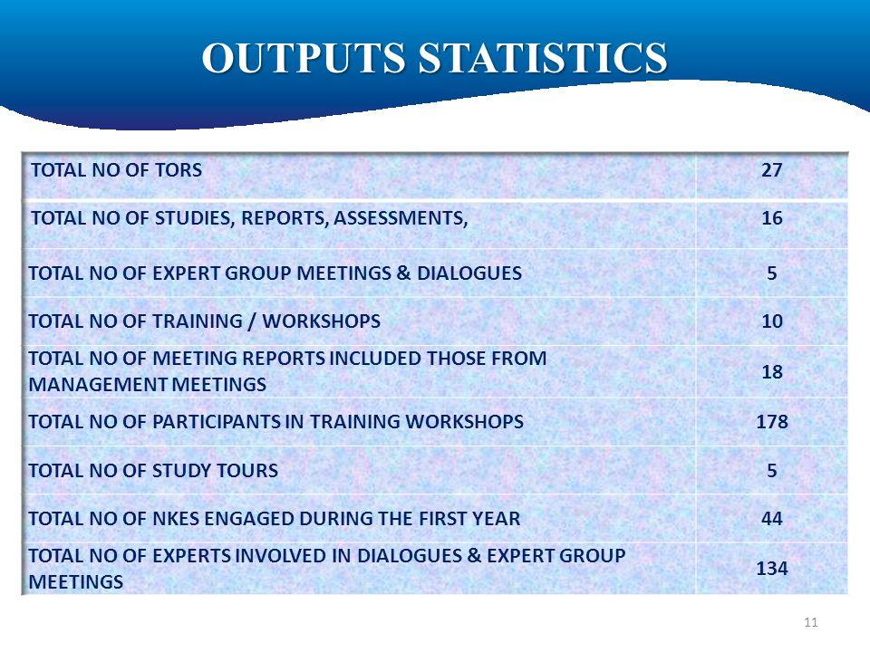 OUTPUTS STATISTICS 11