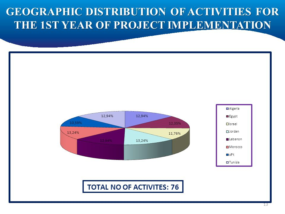 GEOGRAPHIC DISTRIBUTION OF ACTIVITIES FOR THE 1ST YEAR OF PROJECT IMPLEMENTATION 13