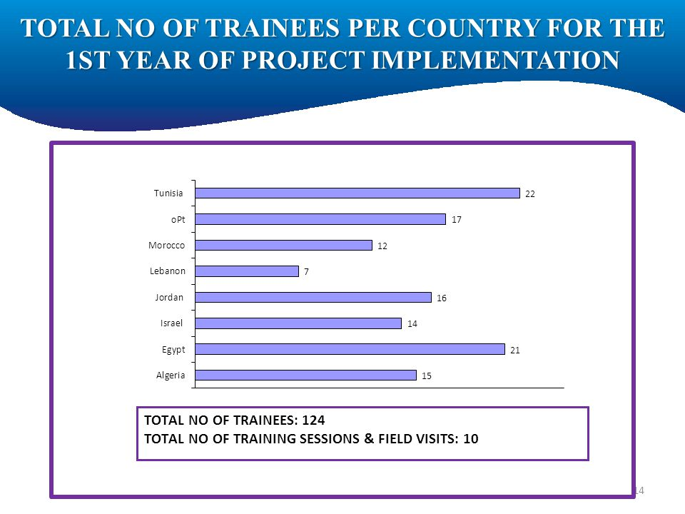 TOTAL NO OF TRAINEES PER COUNTRY FOR THE 1ST YEAR OF PROJECT IMPLEMENTATION 14
