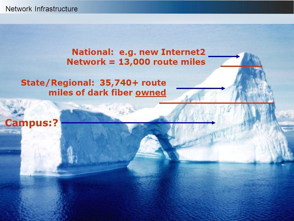 Heather Boyles Network Infrastructure Courtesy: Steve Wallace, Indiana University