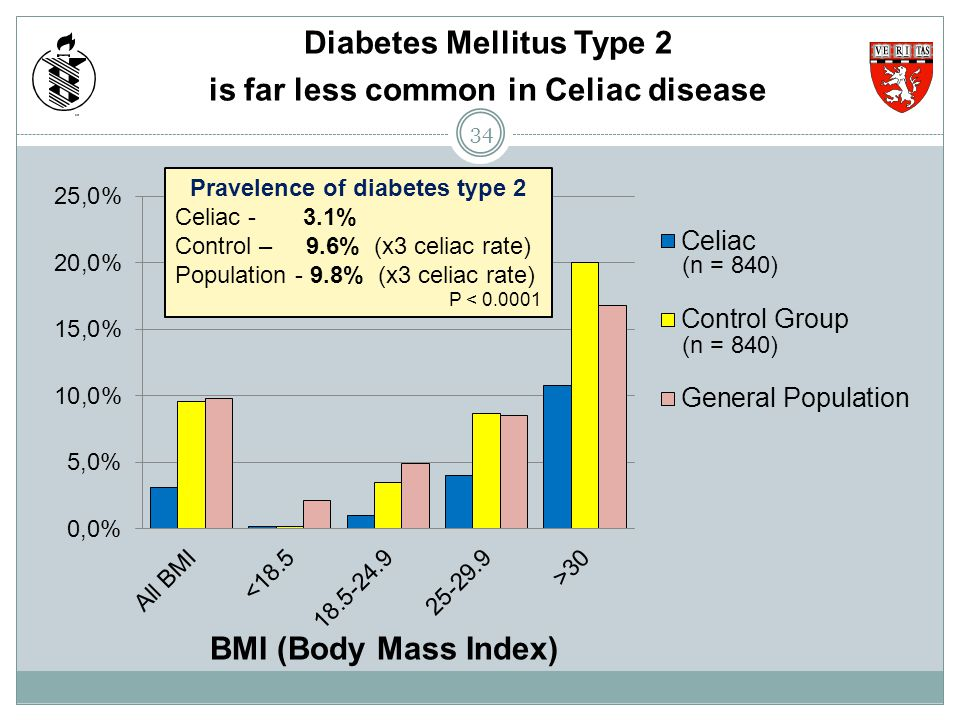 Diabetes Mellitus Type 2 is far less common in Celiac disease BMI (Body Mass Index) Pravelence of diabetes type 2 Celiac - 3.1% Control – 9.6% (x3 cel