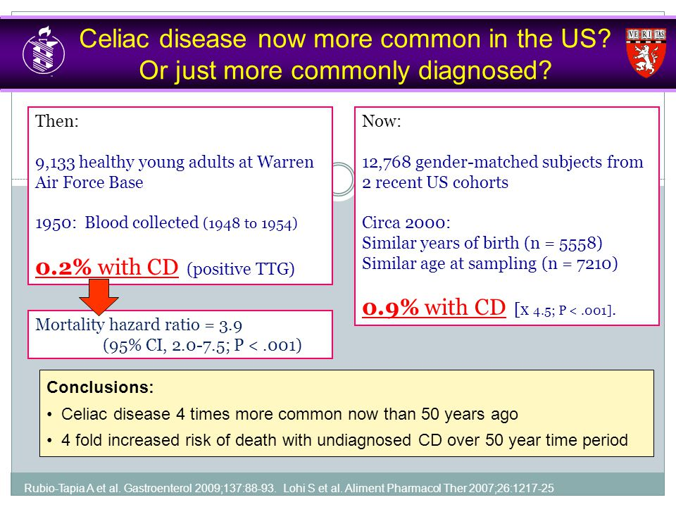 Celiac disease now more common in the US? Or just more commonly diagnosed? Rubio-Tapia A et al. Gastroenterol 2009;137:88-93. Lohi S et al. Aliment Ph