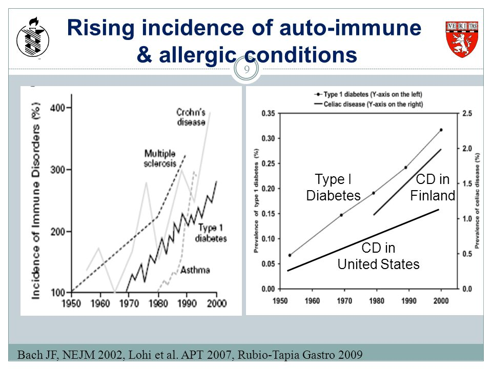 Rising incidence of auto-immune & allergic conditions Bach JF, NEJM 2002, Lohi et al. APT 2007, Rubio-Tapia Gastro 2009 CD in Finland CD in United Sta