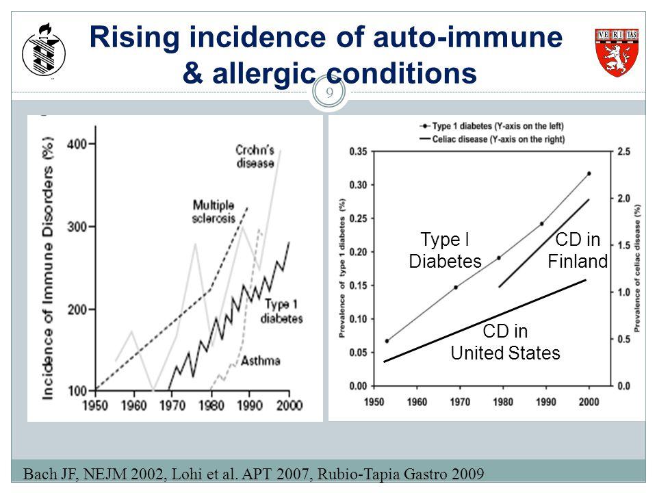 Larazotide acetate reduces symptoms during gluten challenge 86 study subjects Leffler et al Am J Gastro.