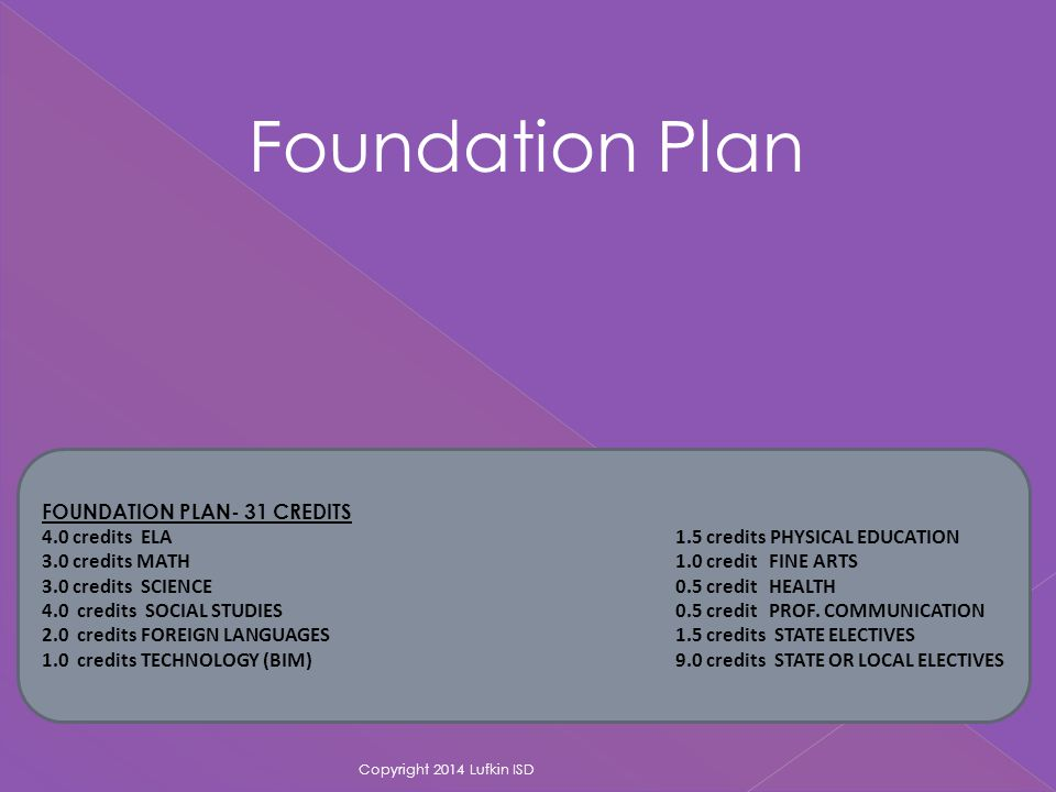 FOUNDATION PLAN- 31 CREDITS 4.0 credits ELA 1.5 credits PHYSICAL EDUCATION 4.0 credits MATH 1.0 credit FINE ARTS 4.0 credits SCIENCE 0.5 credit HEALTH 4.0 credits SOCIAL STUDIES 0.5 credit PROF.