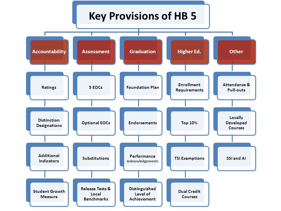Key Provisions of HB 5 Accountability Ratings Distinction Designations Additional Indicators Student Growth Measure Assessment 5 EOCsOptional EOCsSubs