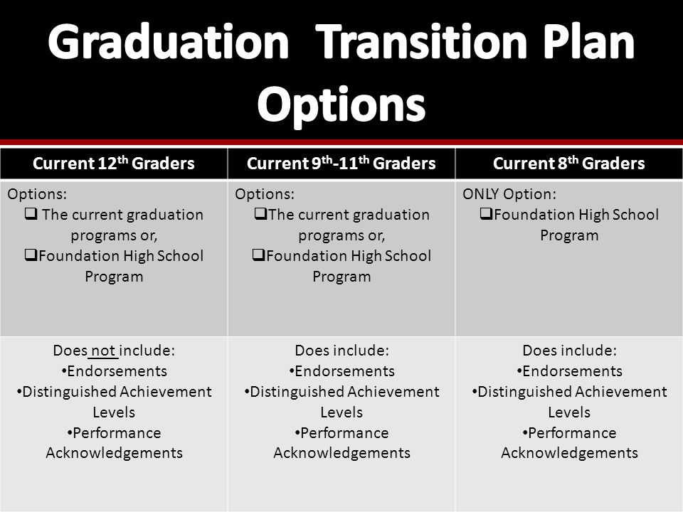 Current 12 th GradersCurrent 9 th -11 th GradersCurrent 8 th Graders Options:  The current graduation programs or,  Foundation High School Program O