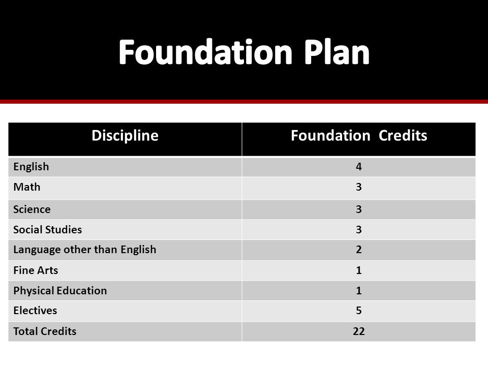 DisciplineFoundation Credits English4 Math3 Science3 Social Studies3 Language other than English2 Fine Arts1 Physical Education1 Electives5 Total Credits22