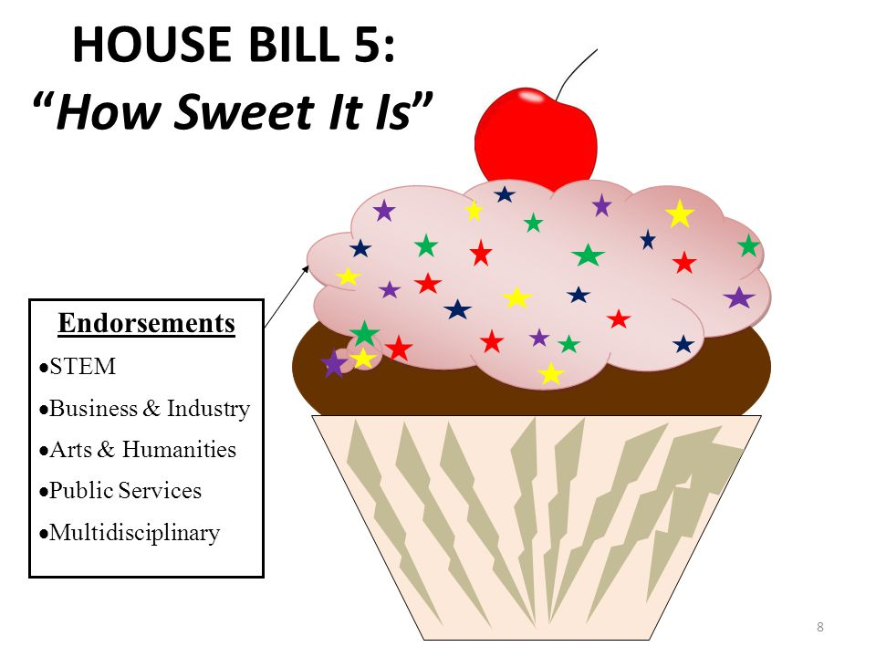 8 Endorsements  STEM  Business & Industry  Arts & Humanities  Public Services  Multidisciplinary HOUSE BILL 5: How Sweet It Is