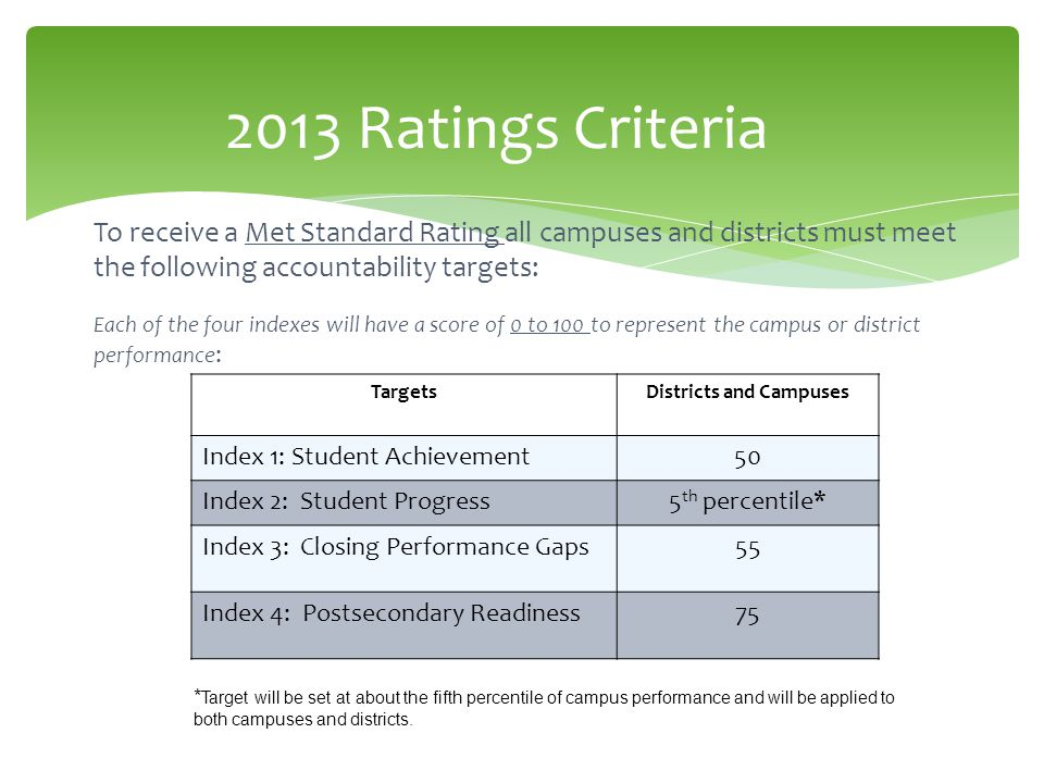 2013 Ratings Criteria To receive a Met Standard Rating all campuses and districts must meet the following accountability targets: Each of the four ind