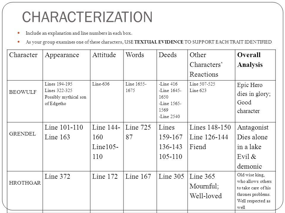 CHARACTERIZATION Include an explanation and line numbers in each box. As your group examines one of these characters, USE TEXTUAL EVIDENCE TO SUPPORT
