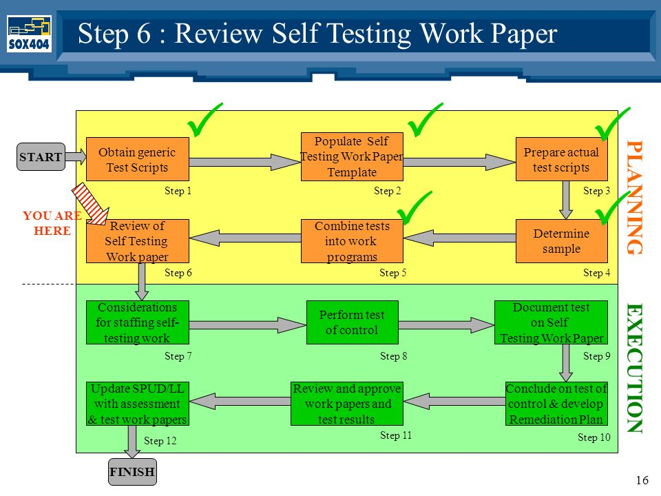 16 Obtain generic Test Scripts Populate Self Testing Work Paper Template Prepare actual test scripts Determine sample Combine tests into work programs Review of Self Testing Work paper Step 1Step 2Step 3 Step 6Step 5Step 4 START PLANNING Considerations for staffing self- testing work Perform test of control Document test on Self Testing Work Paper Conclude on test of control & develop Remediation Plan Review and approve work papers and test results Step 7Step 8Step 9 Step 11 Step 10 FINISH EXECUTION Update SPUD/LL with assessment & test work papers Step 12 Step 6 : Review Self Testing Work Paper  YOU ARE HERE  