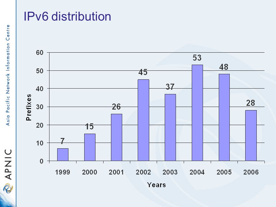 IPv6 distribution